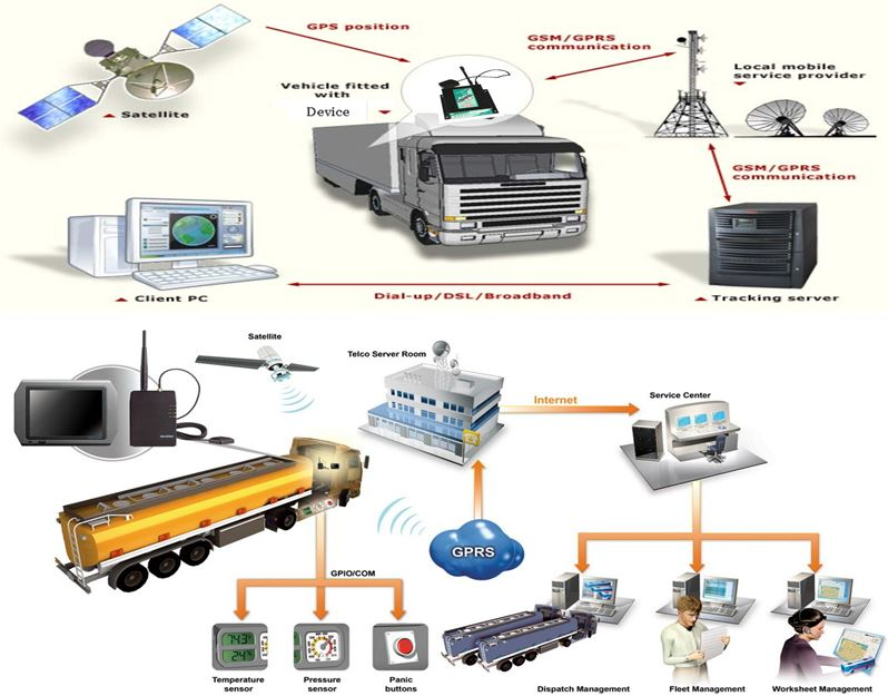 Fleet Vehicle Tracking System >> Fleet Management Solutions And Vehicle Tracking System Any Difference