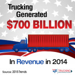 SETTING A RECORD-BREAKING PACE: TRUCKING IN AMERICA TOPS $700 BILLION IN REVENUE FOR FIRST TIME