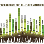 IN UNITED STATES, FLEET MANAGERS SALARIES CONTINUE TO RISE