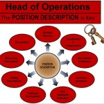 JOB DESCRIPTIONS OF THE HEAD OF OPERATIONS