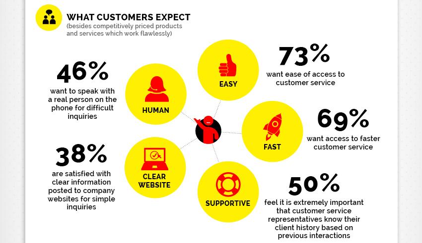 Customer Service9